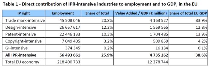 direct_contribution_of_ipr-intensive_industries