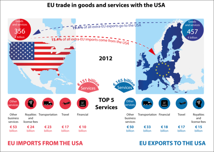 eu-us_trade_in_goods_and_services