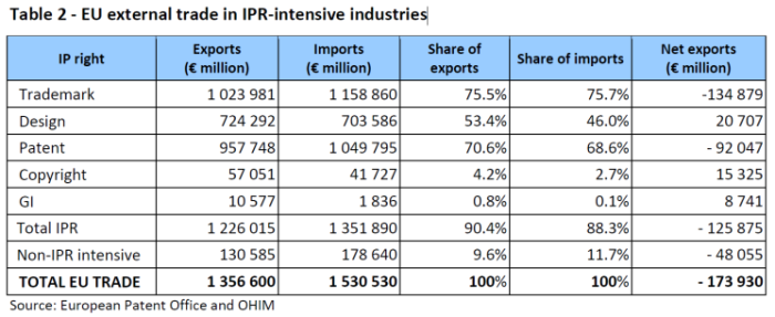 eu_external_trade_in_ipr-intensive_industries